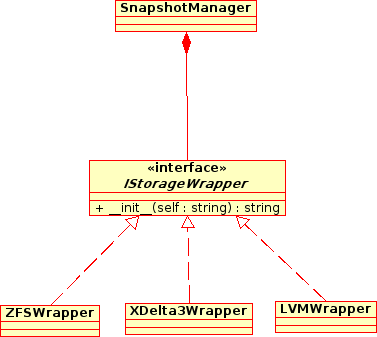 snapshotManager-diagram