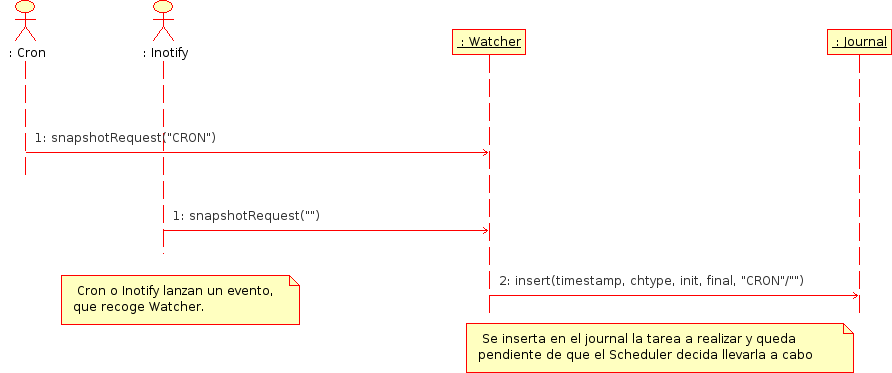 sequence-cron-inotifySnapshot.png